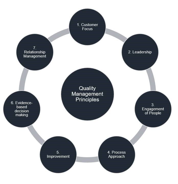 Evoke Quality Management Principles